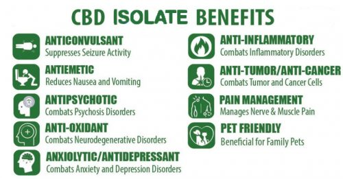 benefits of cbd isolate